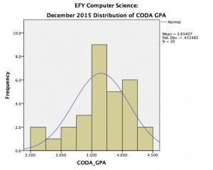 Computer_Science_efy_coda_20151