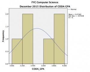 Computer_Science_fyc_coda_20151