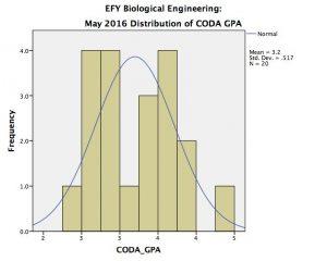 biological_efy_coda1