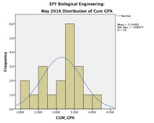 biological_efy_cum1
