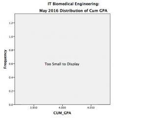 biomedical_it_cum1