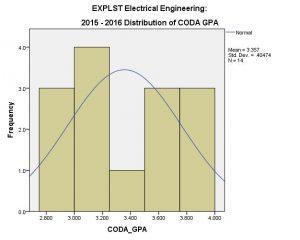 ee_explst_coda