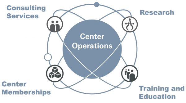 Center Operations